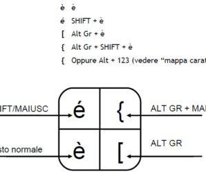Come fare tutti i simboli con la tastiera