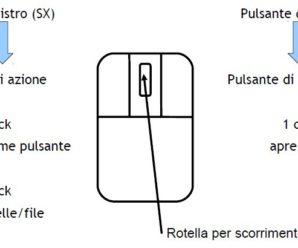 Utilizzo dei pulsanti del mouse