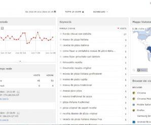 Statistiche visitatori per WordPress