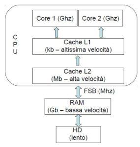 Schema funzionamento computer cpu, cache