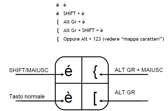 caratteri tastiera
