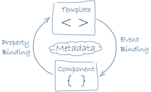 component-databinding