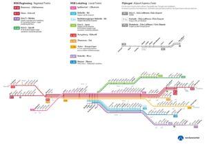 Linee treno periferia Oslo