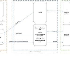 Gestione dello stato dell'applicazione in Angular: observable data service come alternativa a Redux